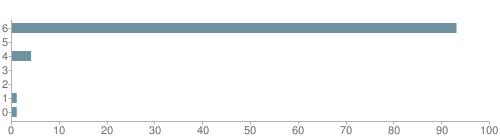 Chart?cht=bhs&chs=500x140&chbh=10&chco=6f92a3&chxt=x,y&chd=t:93,0,4,0,0,1,1&chm=t+93%,333333,0,0,10|t+0%,333333,0,1,10|t+4%,333333,0,2,10|t+0%,333333,0,3,10|t+0%,333333,0,4,10|t+1%,333333,0,5,10|t+1%,333333,0,6,10&chxl=1:|other|indian|hawaiian|asian|hispanic|black|white